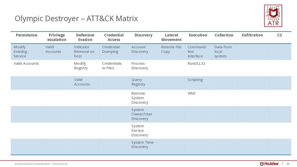 48 McAfee Advanced Threat Research – Thomas Roc...