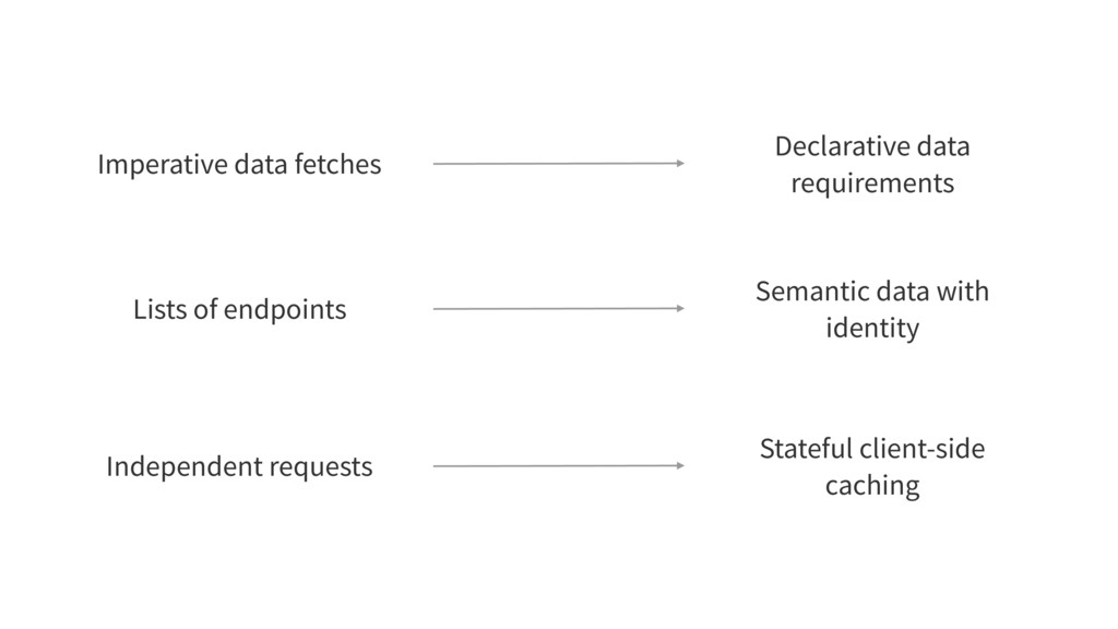Semantic data with identity Lists of endpoints ...