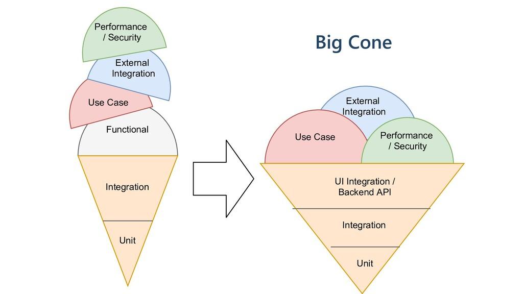 Functional Integration Unit Integration Unit Us...