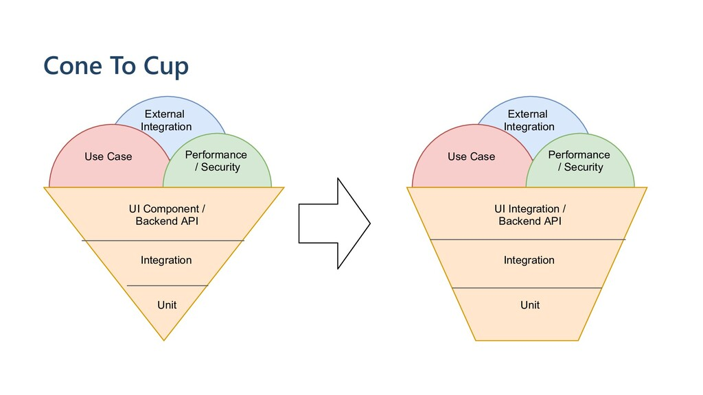 Cone To Cup Integration Unit Use Case External ...