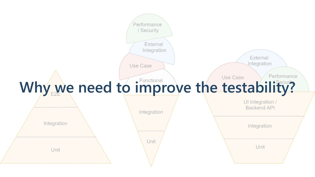 Why we need to improve the testability?