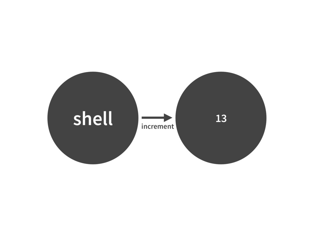 shell 13 increment