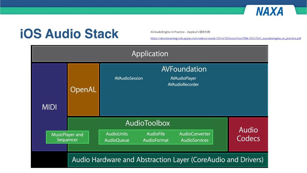 "iOS Audio Stack ""7""VEJP&OHJOFJO1SBDUJDF""QQ..."