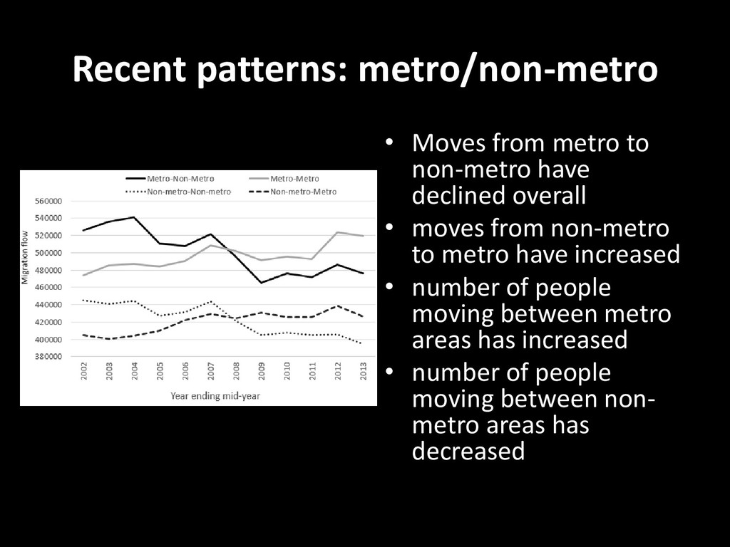 Recent patterns: metro/non-metro • Moves from m...
