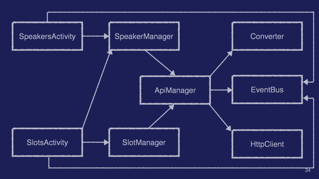 SpeakersActivity SlotsActivity SpeakerManager S...