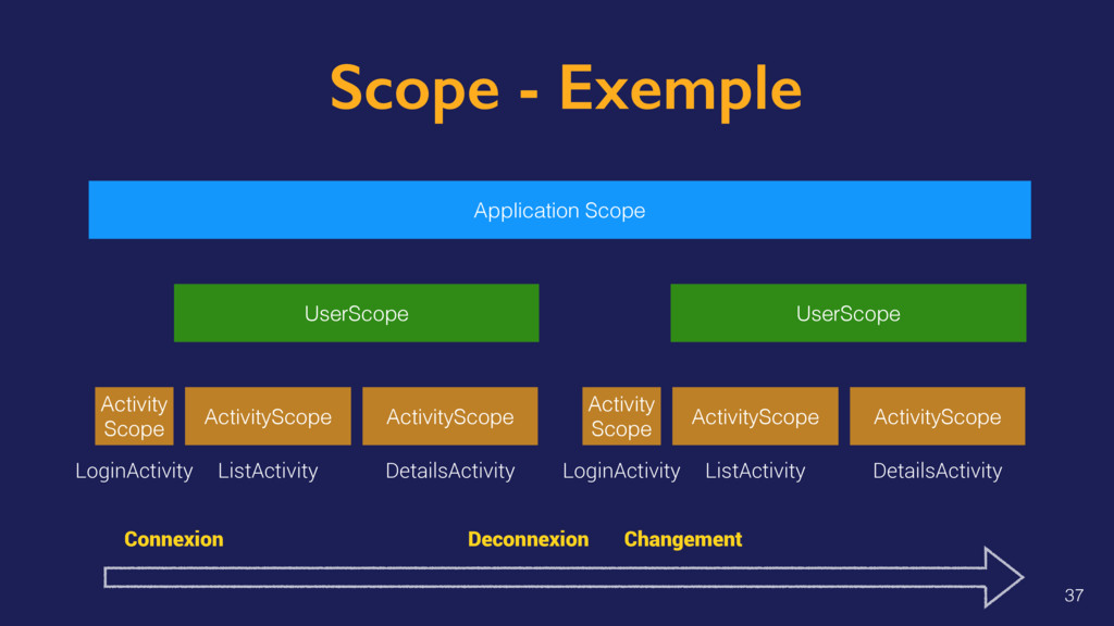 Scope - Exemple Application Scope UserScope Use...