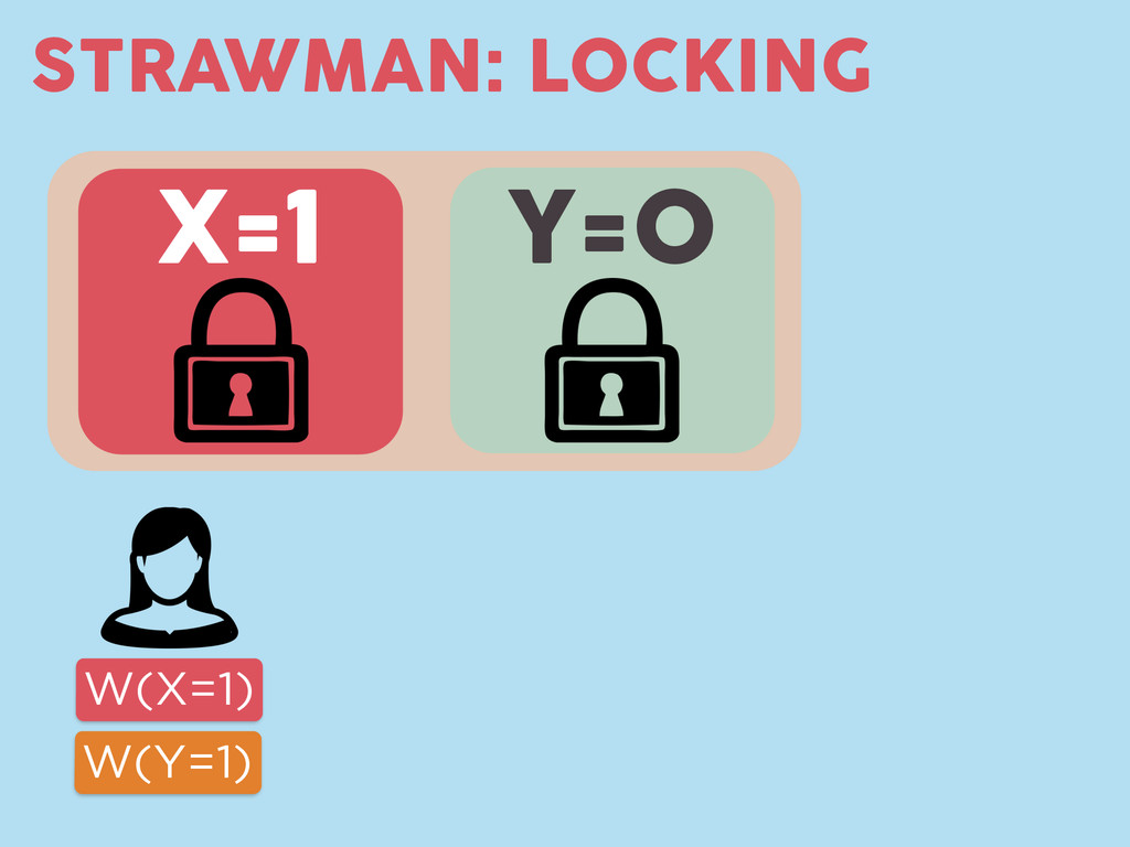 Y=0 STRAWMAN: LOCKING X=1 W(X=1) W(Y=1)