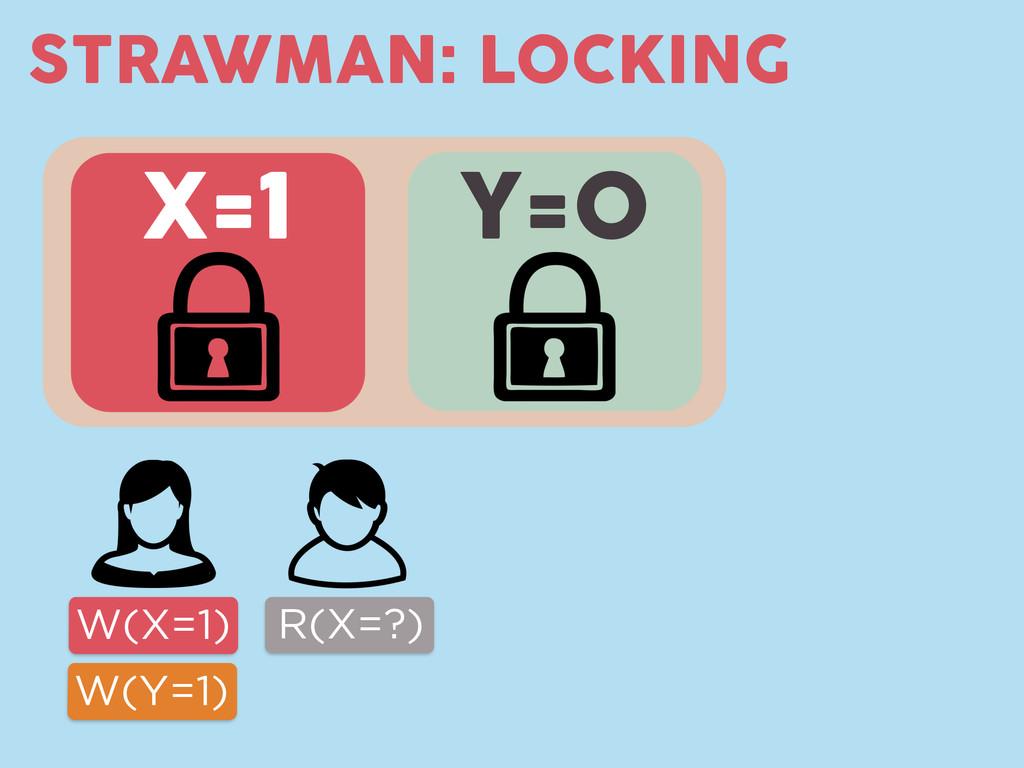 Y=0 STRAWMAN: LOCKING X=1 W(X=1) W(Y=1) R(X=?)