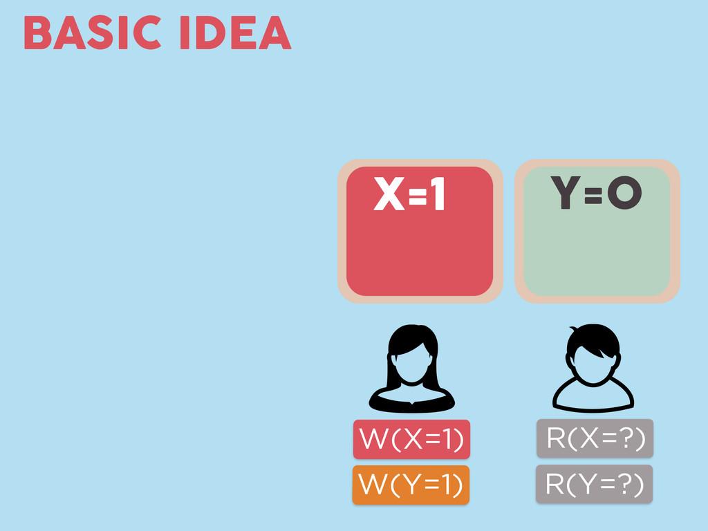BASIC IDEA W(X=1) W(Y=1) Y=0 R(X=?) R(Y=?) X=1