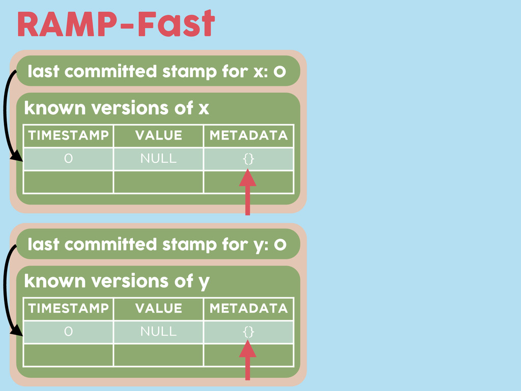 last committed stamp for x: 0 RAMP-Fast known v...
