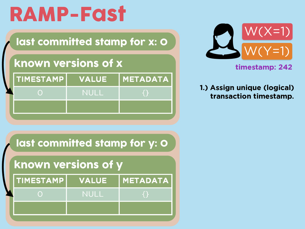 last committed stamp for x: 0 RAMP-Fast W(X=1) ...