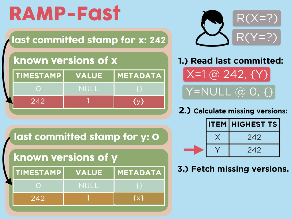 RAMP-Fast known versions of x known versions of...