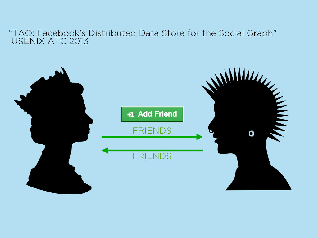 """TAO: Facebook's Distributed Data Store for the..."