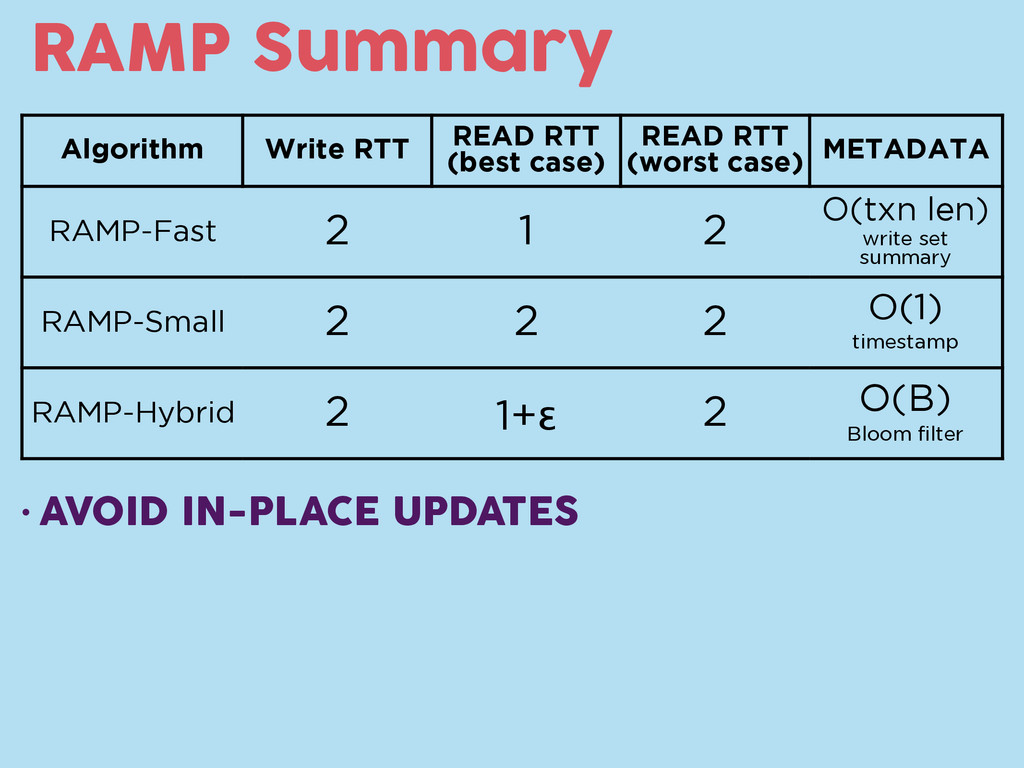 RAMP Summary Algorithm Write RTT READ RTT (best...