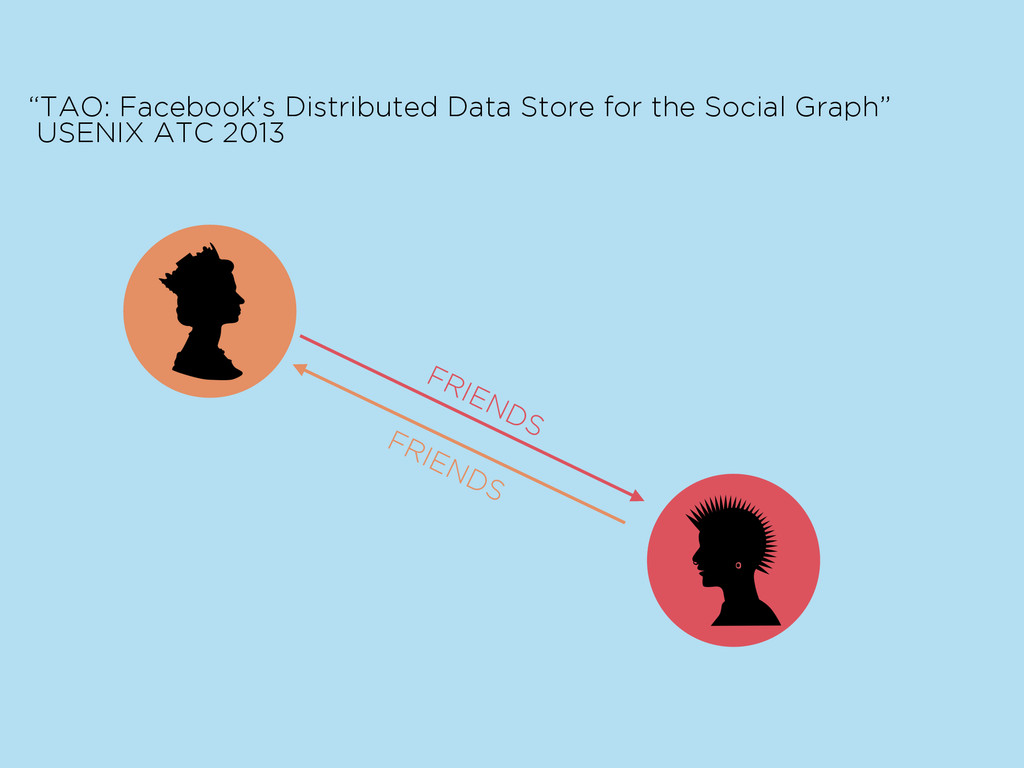 "as ""TAO: Facebook's Distributed Data Store for ..."