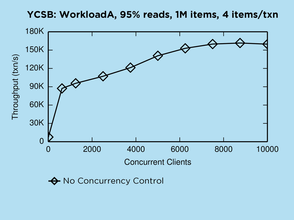 YCSB: WorkloadA, 95% reads, 1M items, 4 items/t...