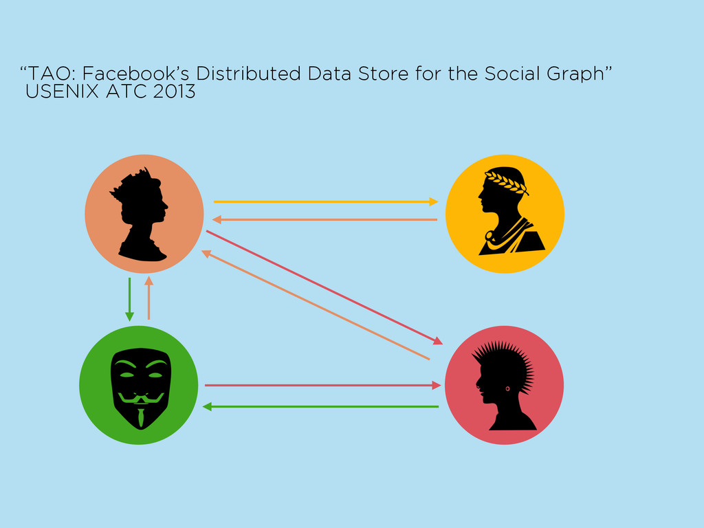 "as s ""TAO: Facebook's Distributed Data Store fo..."