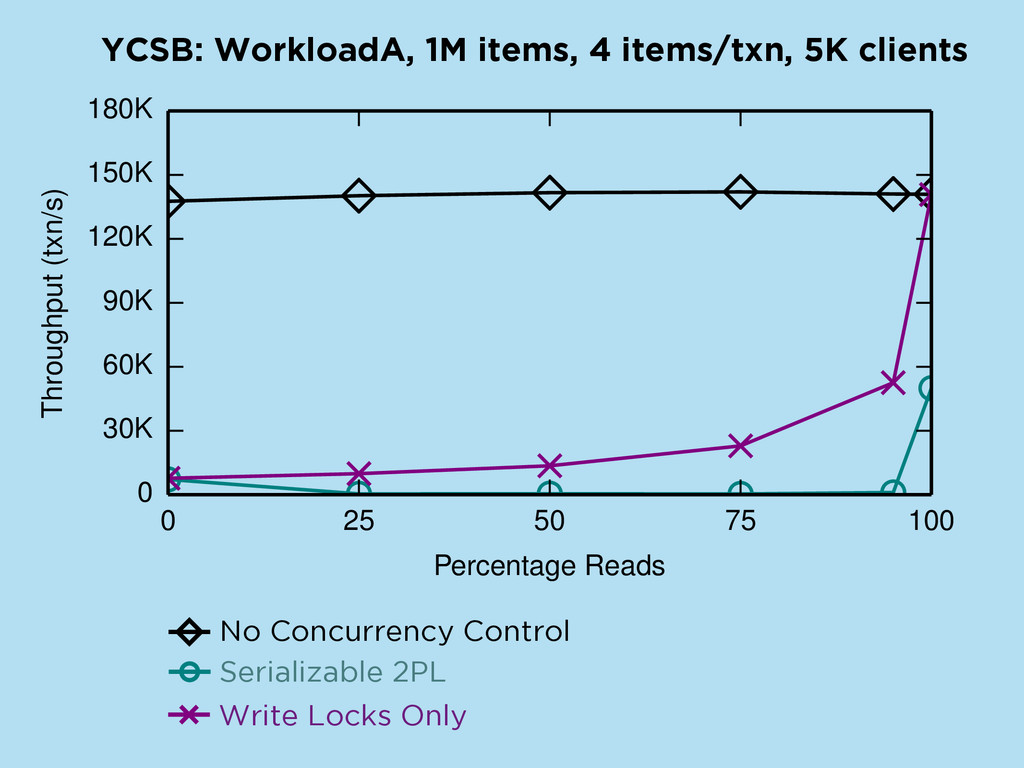 YCSB: WorkloadA, 1M items, 4 items/txn, 5K clie...