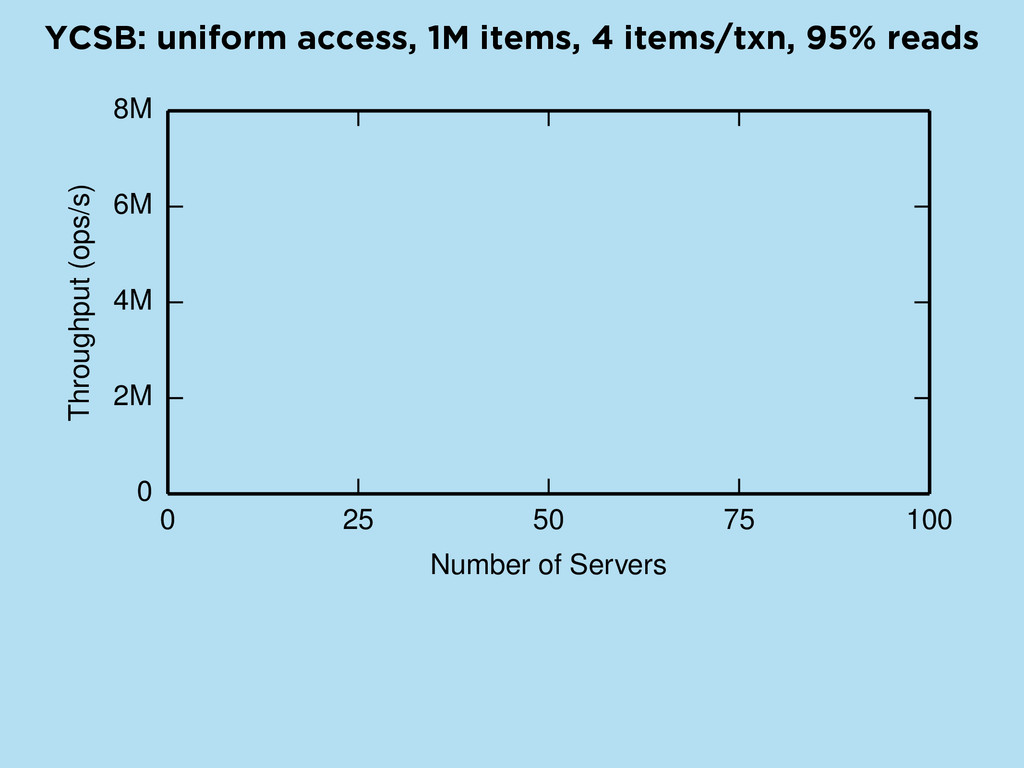 YCSB: uniform access, 1M items, 4 items/txn, 95...