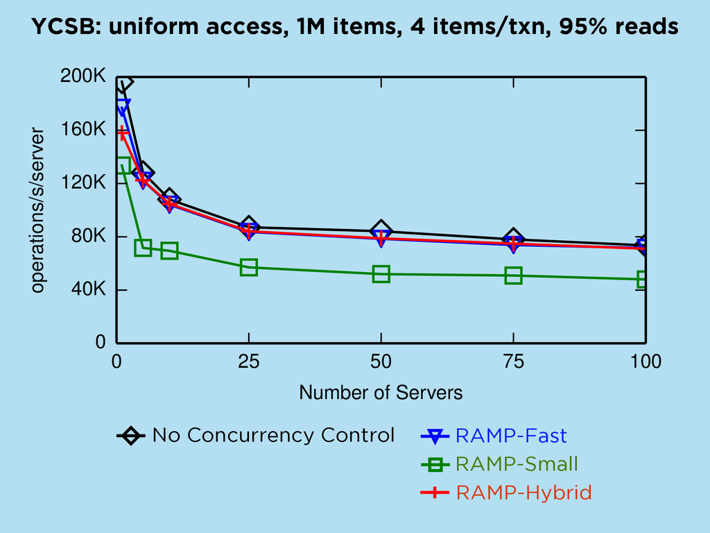 RAMP-H NWNR LWNR LWSR LWLR E-PCI No Concurrency...