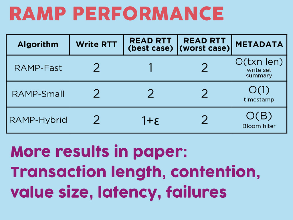 RAMP PERFORMANCE Algorithm Write RTT READ RTT (...