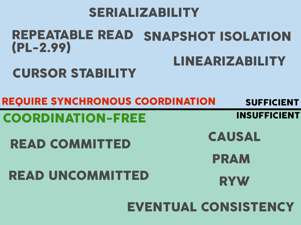SERIALIZABILITY SNAPSHOT ISOLATION REPEATABLE R...