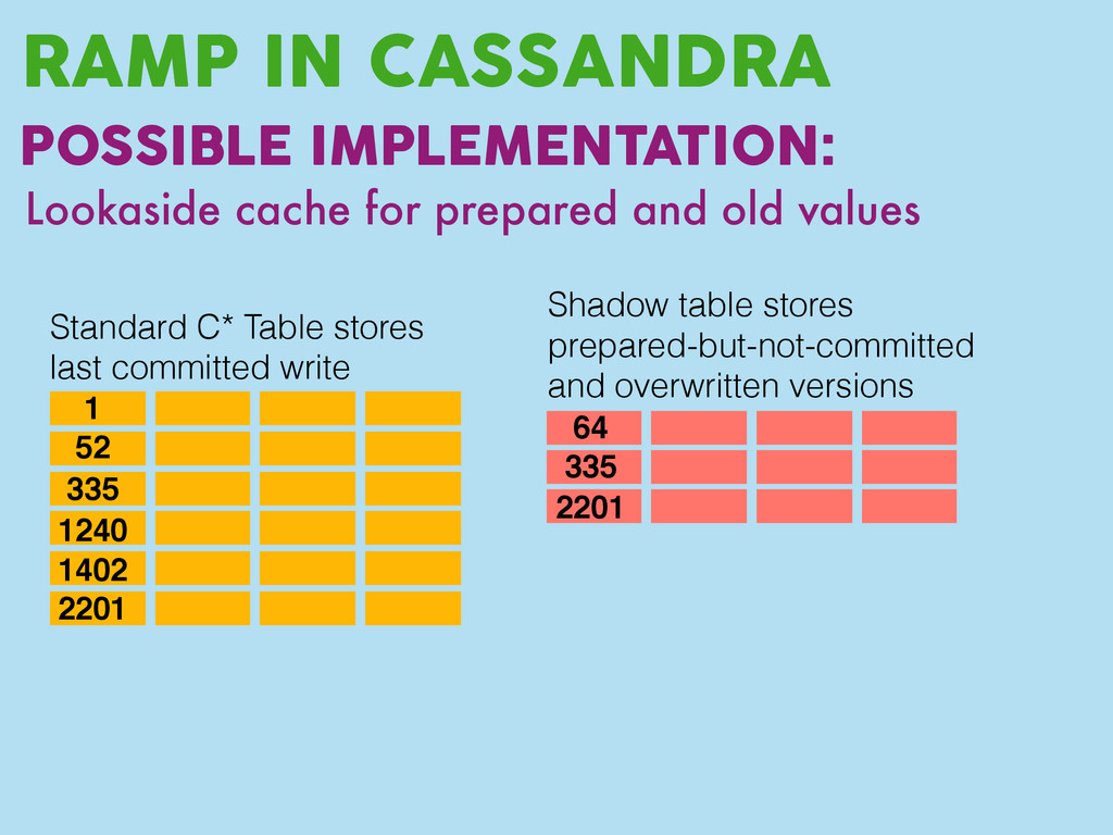 RAMP IN CASSANDRA POSSIBLE IMPLEMENTATION: Look...