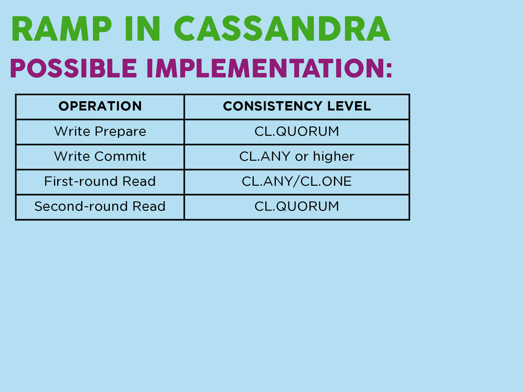 RAMP IN CASSANDRA POSSIBLE IMPLEMENTATION: OPER...