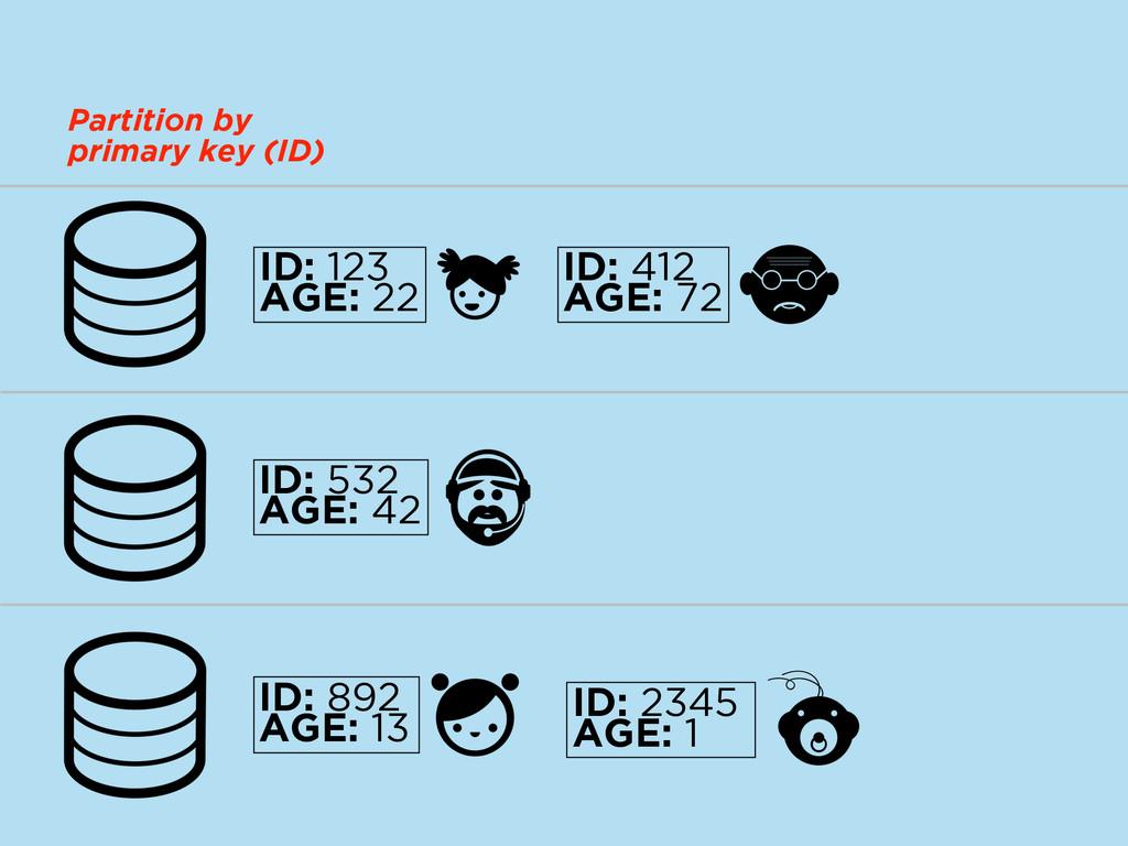 ID: 532 AGE: 42 ID: 123 AGE: 22 ID: 2345 AGE: 1...