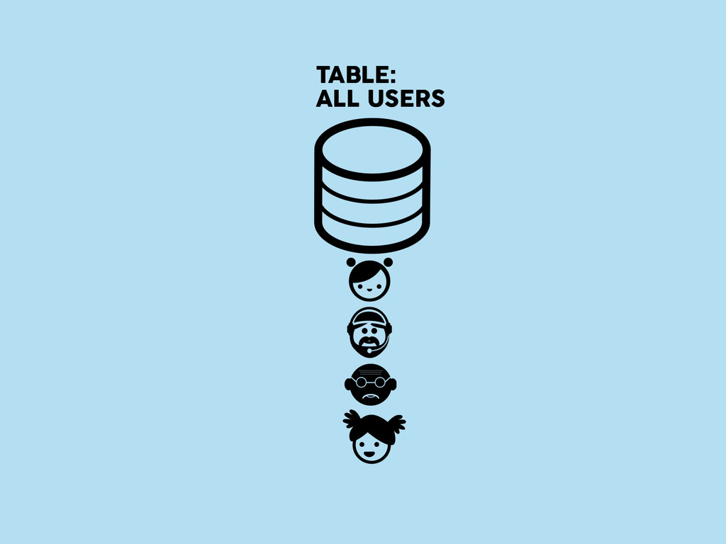 TABLE: ALL USERS