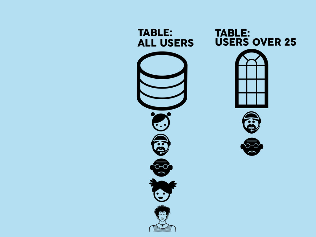 TABLE: ALL USERS TABLE: USERS OVER 25