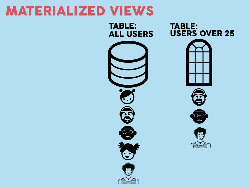 MATERIALIZED VIEWS TABLE: ALL USERS TABLE: USER...