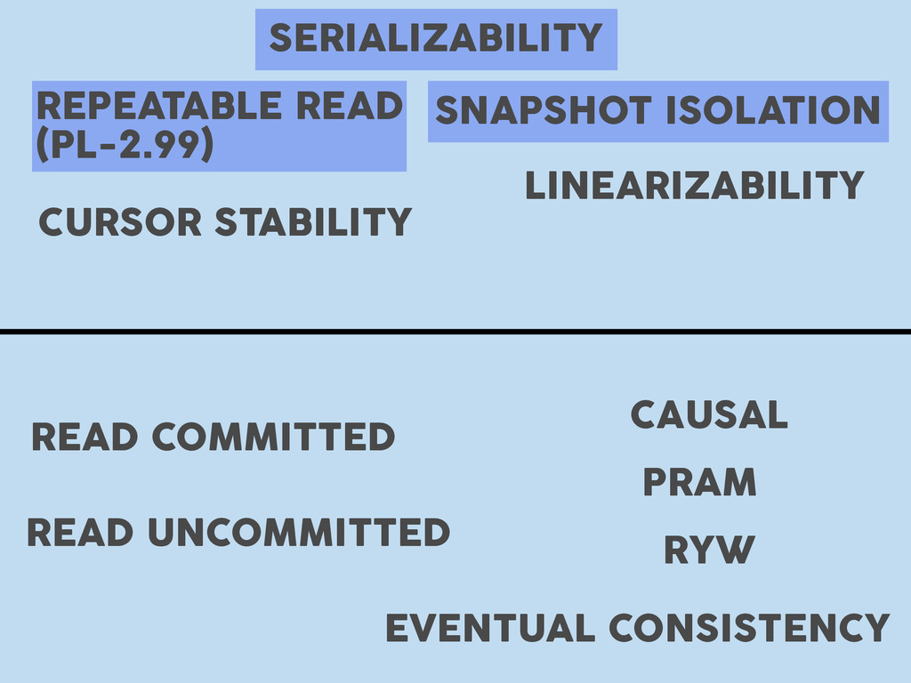 REPEATABLE READ (PL-2.99) SERIALIZABILITY SNAPS...