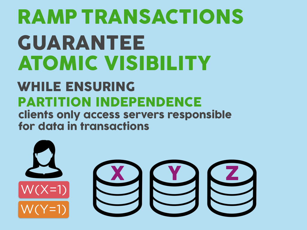 TRANSACTIONS RAMP GUARANTEE ATOMIC VISIBILITY W...