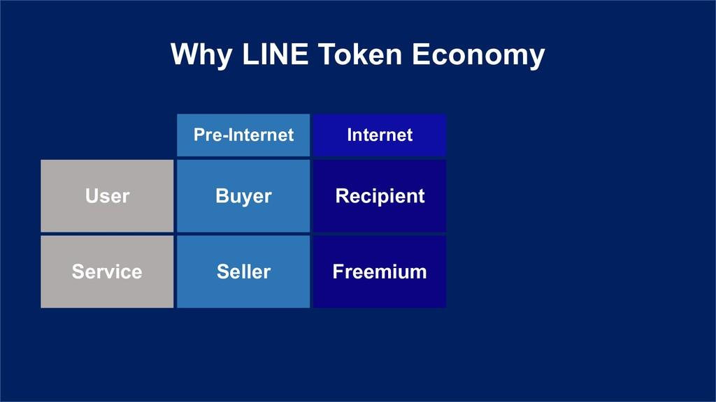 Pre-Internet Internet Buyer Recipient User Sell...