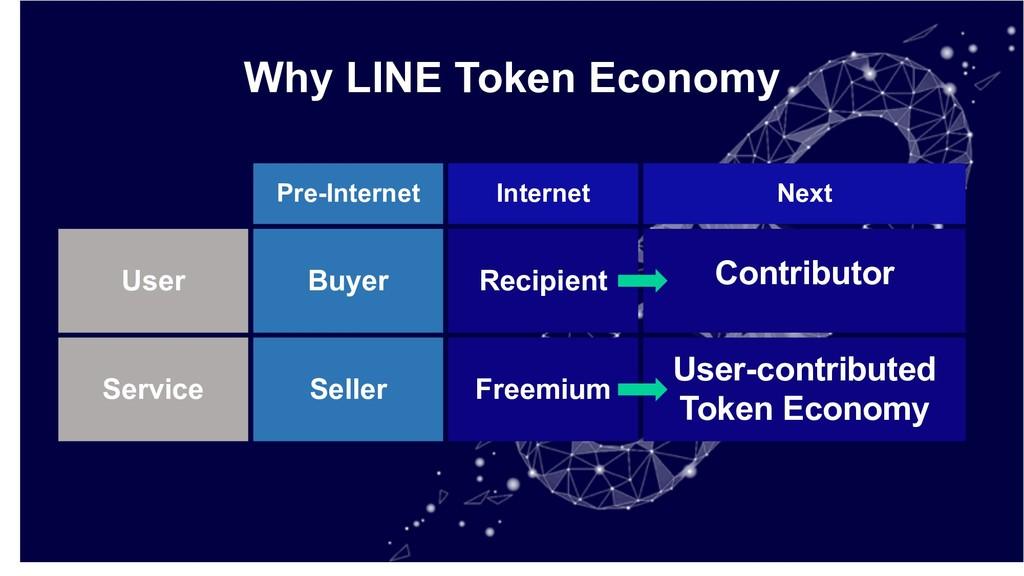 Pre-Internet Internet Next Buyer Recipient Cont...
