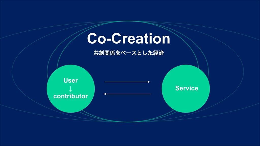 Co-Creation User ↓ contributor Service ڞؔΛϕʔε...