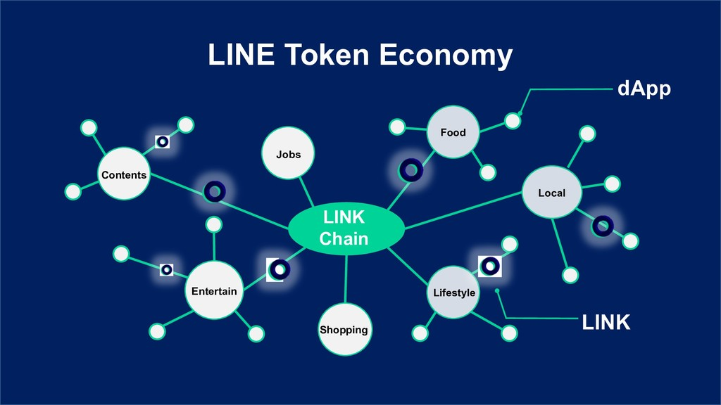 LINE Token Economy Shopping Local Contents Food...
