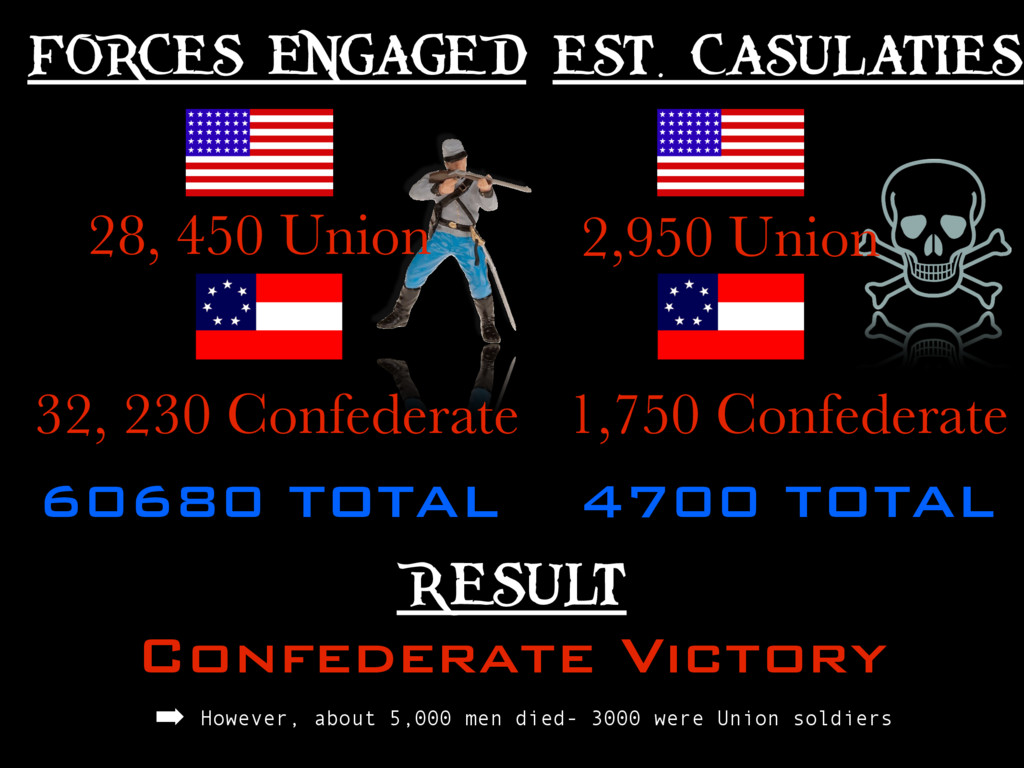 FORCES ENGAGE D RESULT Confederate Victory EST....