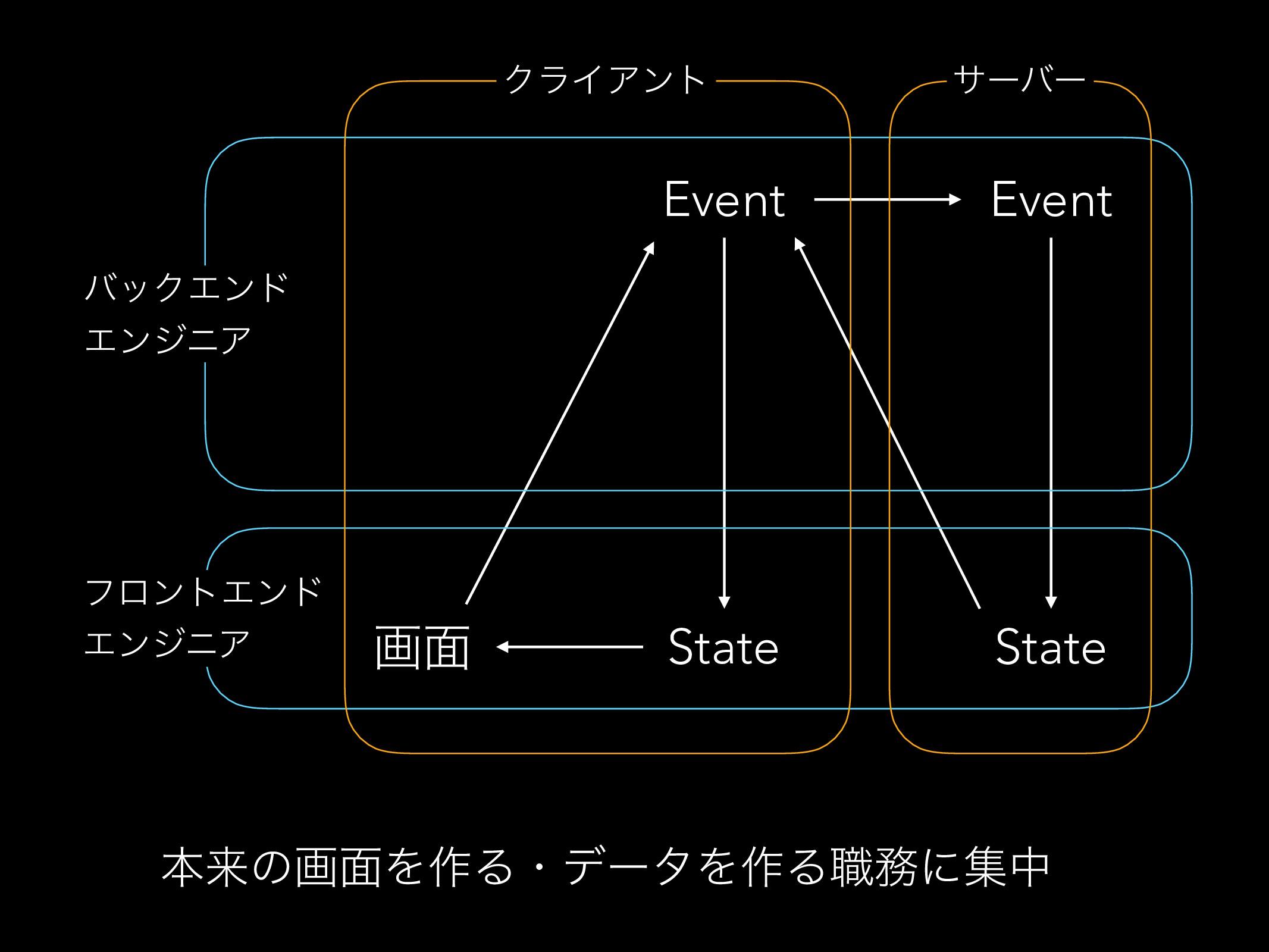 Event State Event State ը໘ ΫϥΠΞϯτ αʔόʔ όοΫΤϯυ Τ...