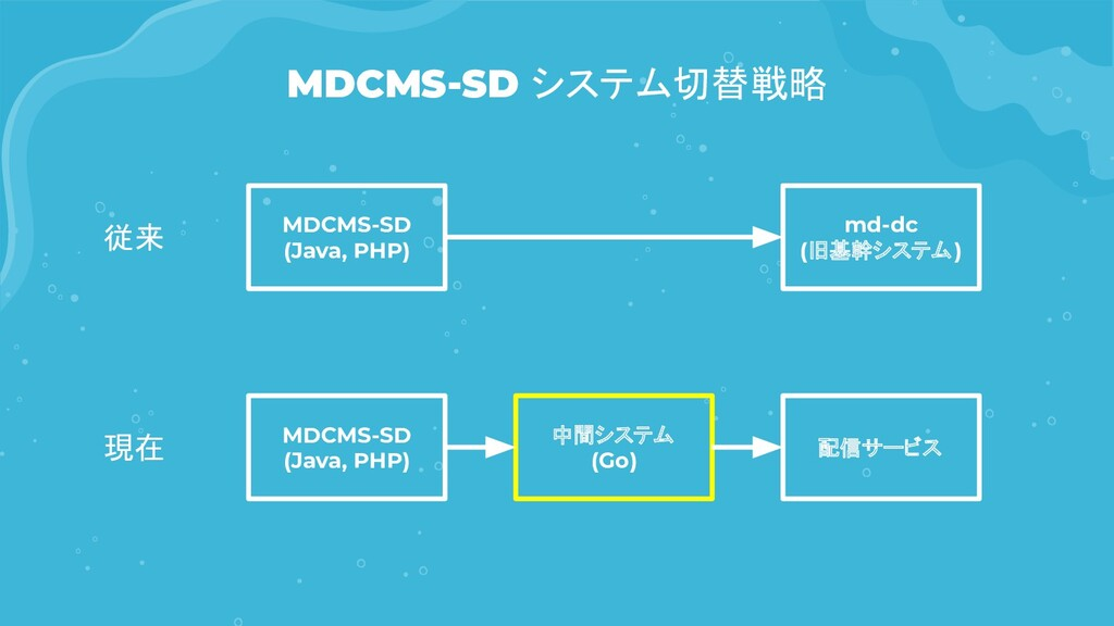 MDCMS-SD システム切替戦略 MDCMS-SD (Java, PHP) md-dc (旧...
