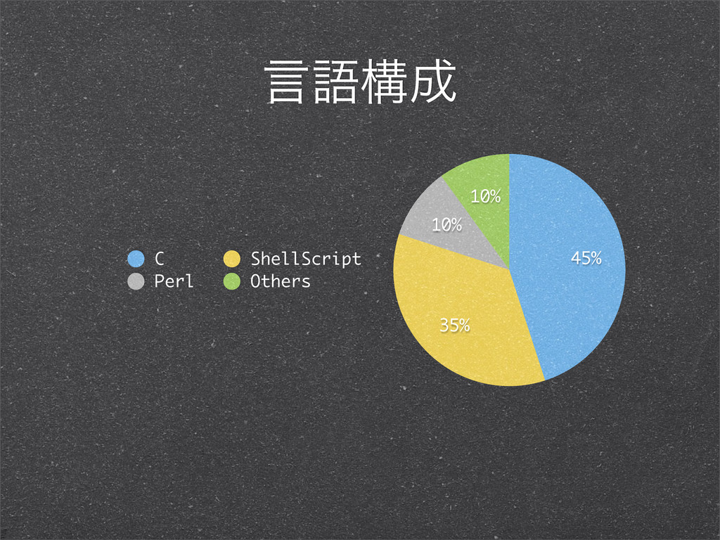 ݴޠߏ੒ 10% 10% 35% 45% C ShellScript Perl Others