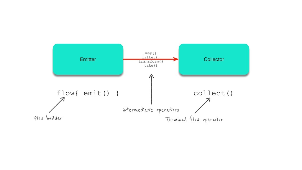 flow{ emit() } collect() Terminal flow operator...