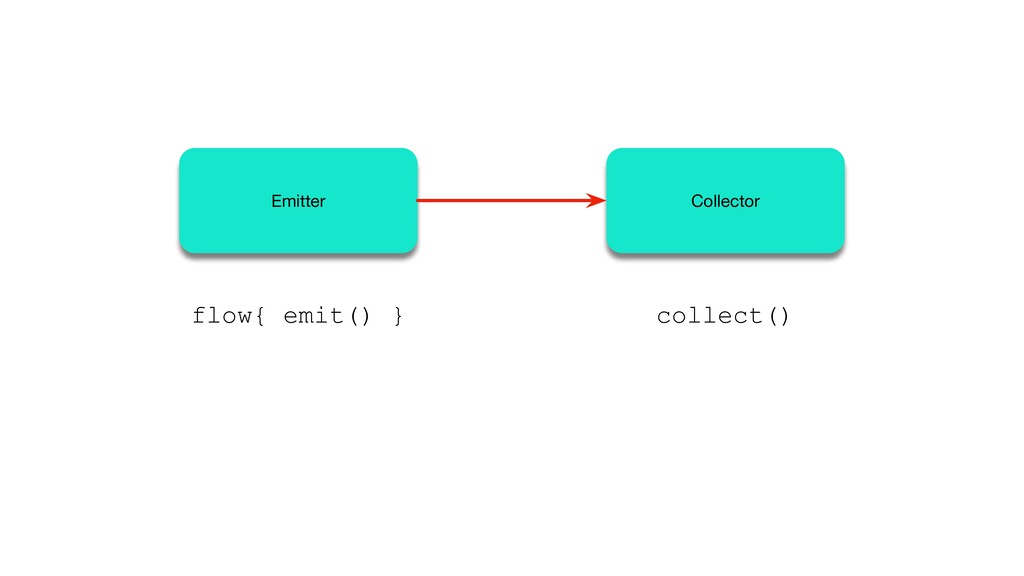Emitter Collector flow{ emit() } collect()