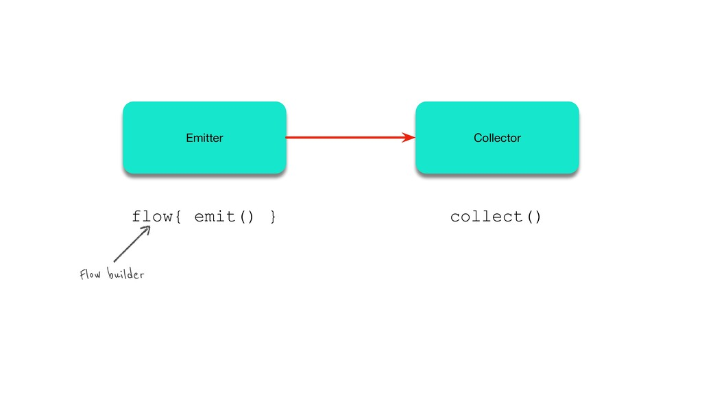 flow{ emit() } collect() Flow builder Emitter C...