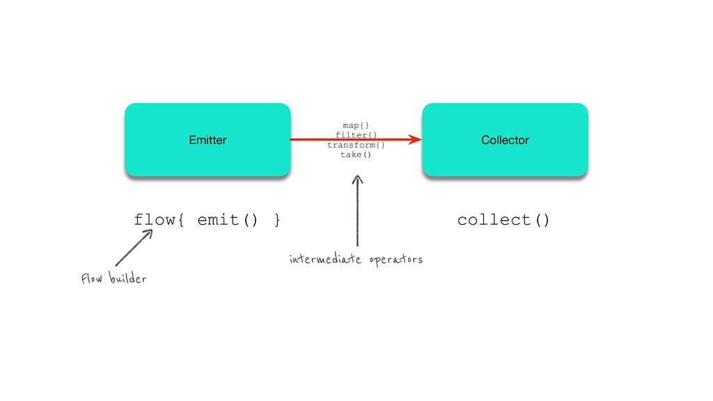 flow{ emit() } collect() intermediate operators...