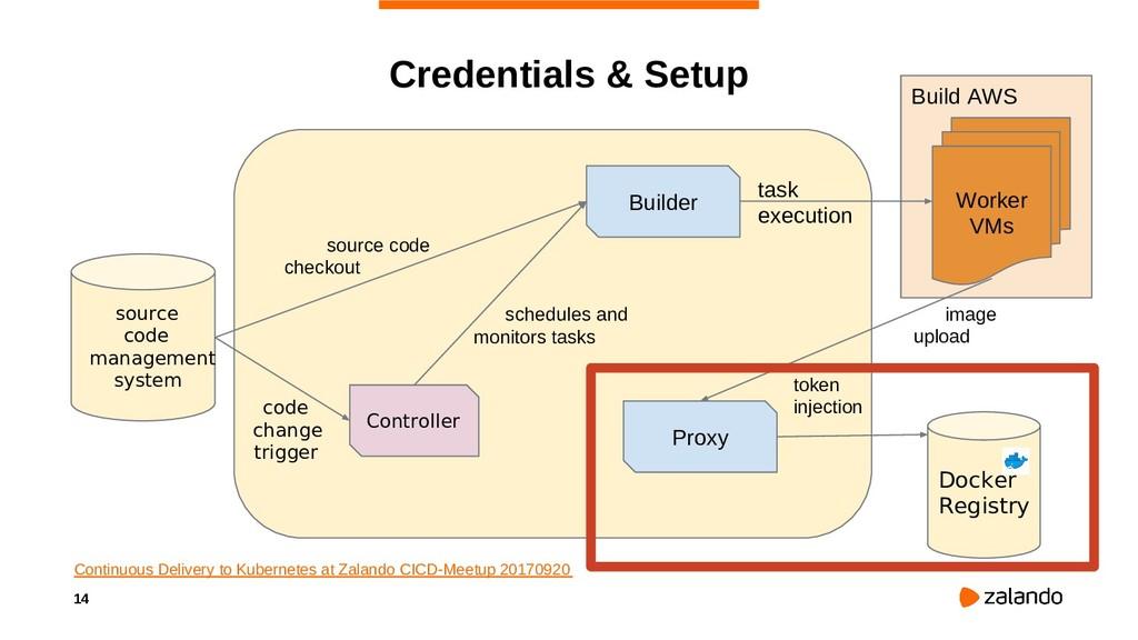 14 Build AWS Credentials & Setup Continuous Del...