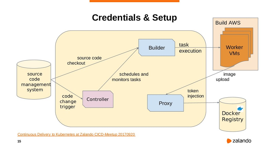 15 Build AWS Credentials & Setup Continuous Del...
