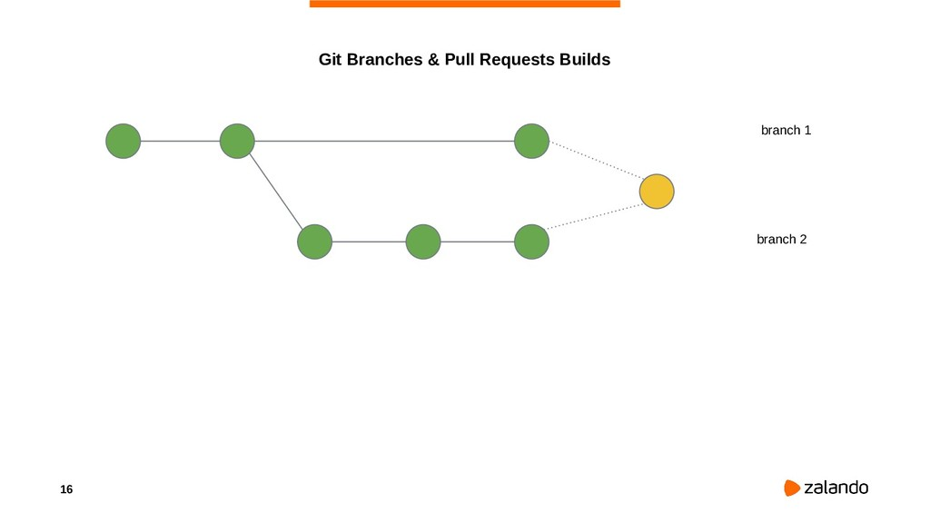 16 Git Branches & Pull Requests Builds branch 1...