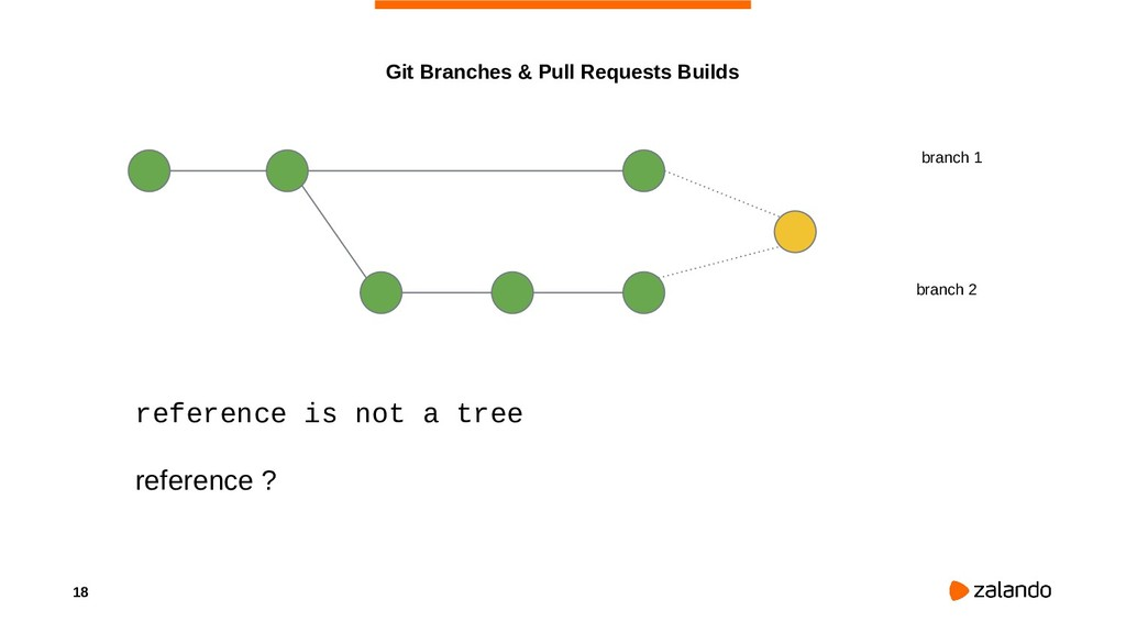 18 Git Branches & Pull Requests Builds branch 1...